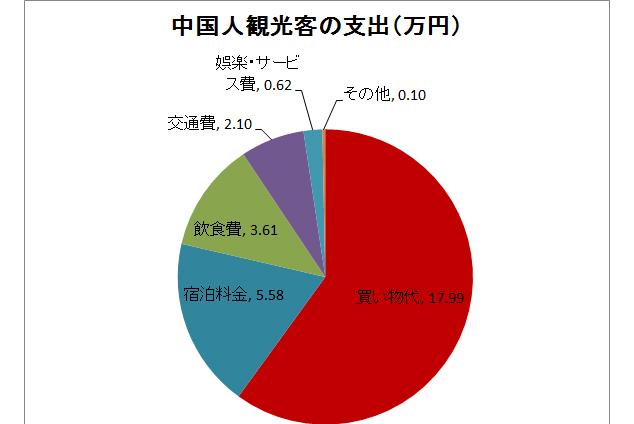 中国人消費内訳.jpg