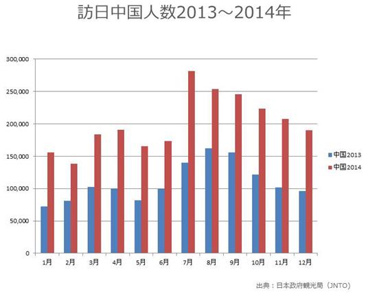 訪日中国人数月次推移2013~2014.jpg