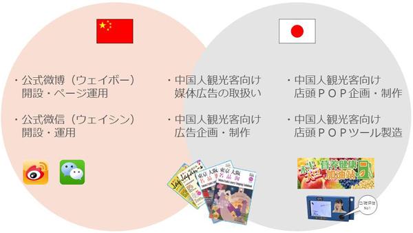 訪日中国人観光客向けサービス概要.jpg